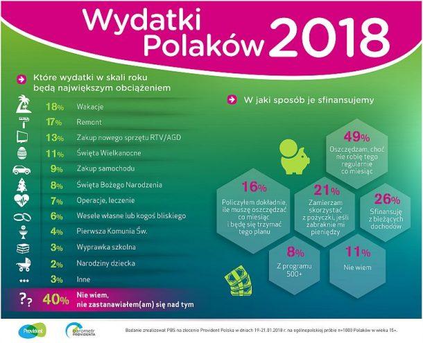 wydatki-polakow-2018